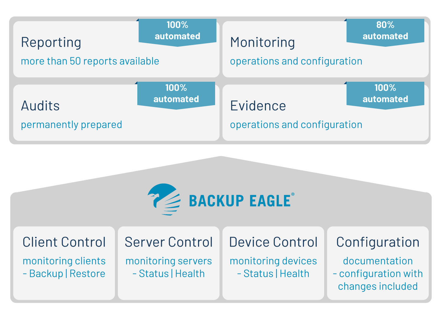 Backup Eagle: 100% automated audits, reports & evidence